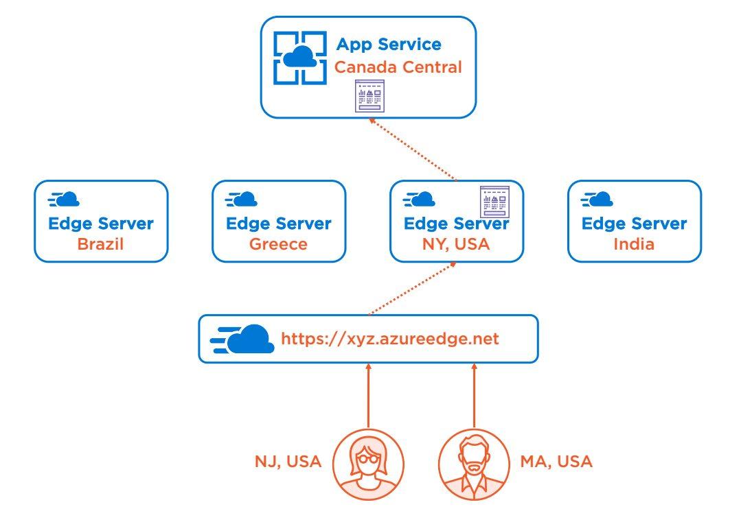 Azure CDN Overview Step 3